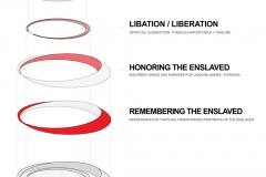 Exploded Axon: U.Va. Memorial to Enslaved Laborers